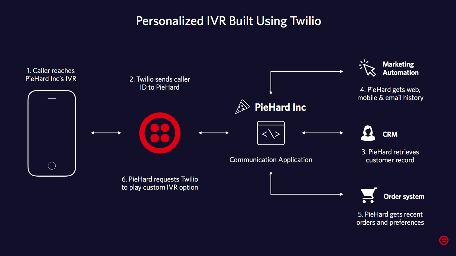 hight resolution of it all starts with reaching piehard inc s ivr built using twilio phone numbers and programmable voice apis twilio passes your caller id to the piehard