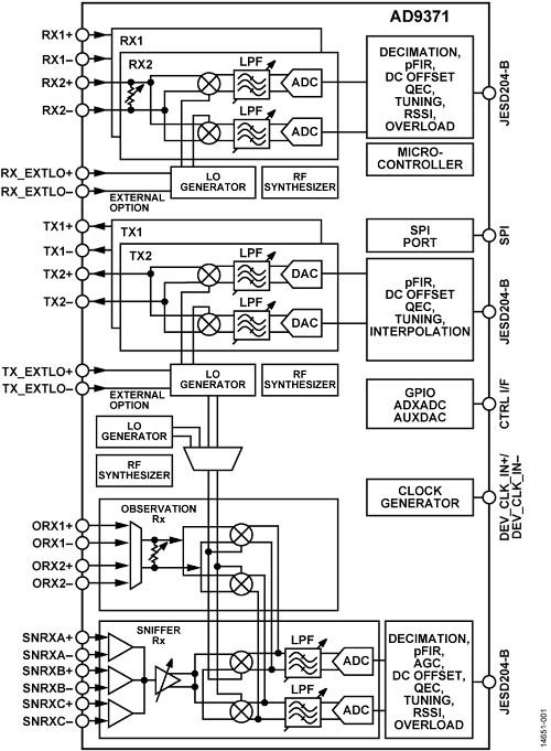 RadioVerse ecosystem simplifies wireless system design