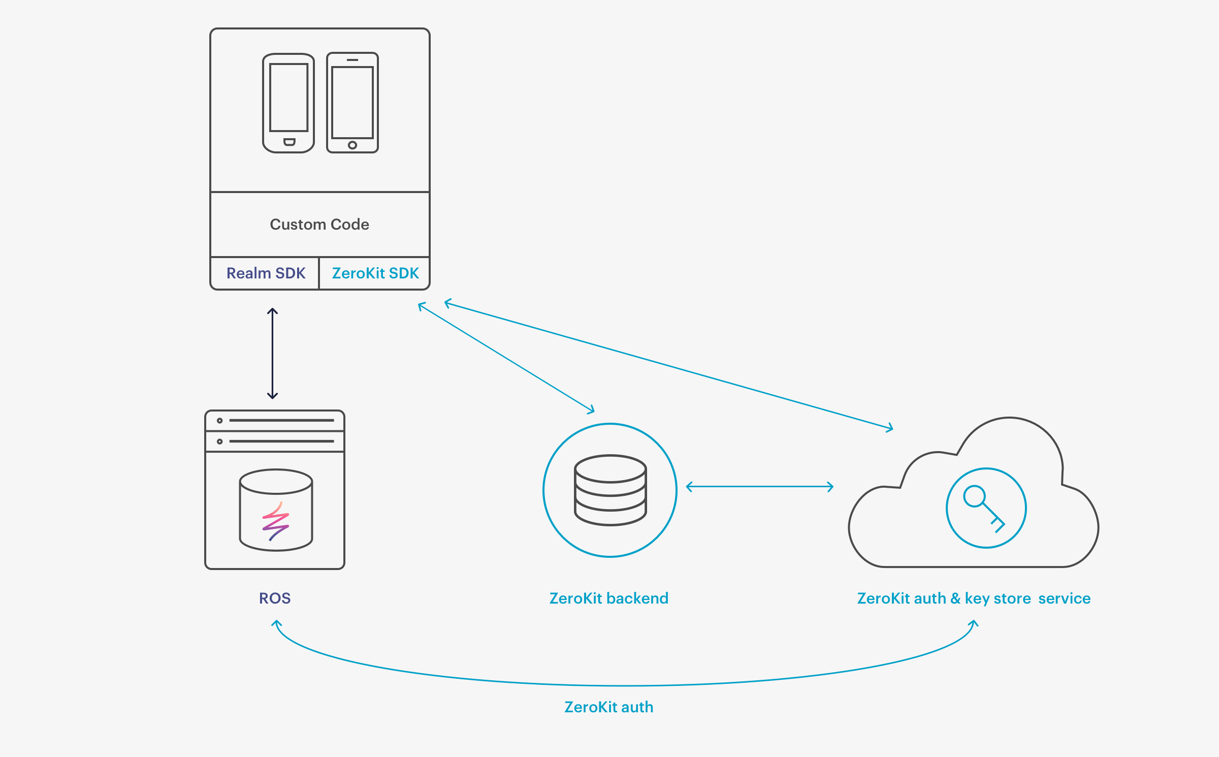 Easy End To End Encryption Introducing Zerokit For Realm