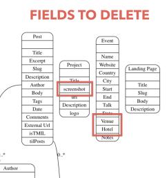 deletion of unused fields [ 1994 x 1112 Pixel ]