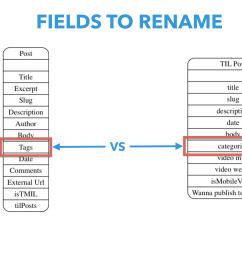 renaming of field ids [ 1986 x 1110 Pixel ]