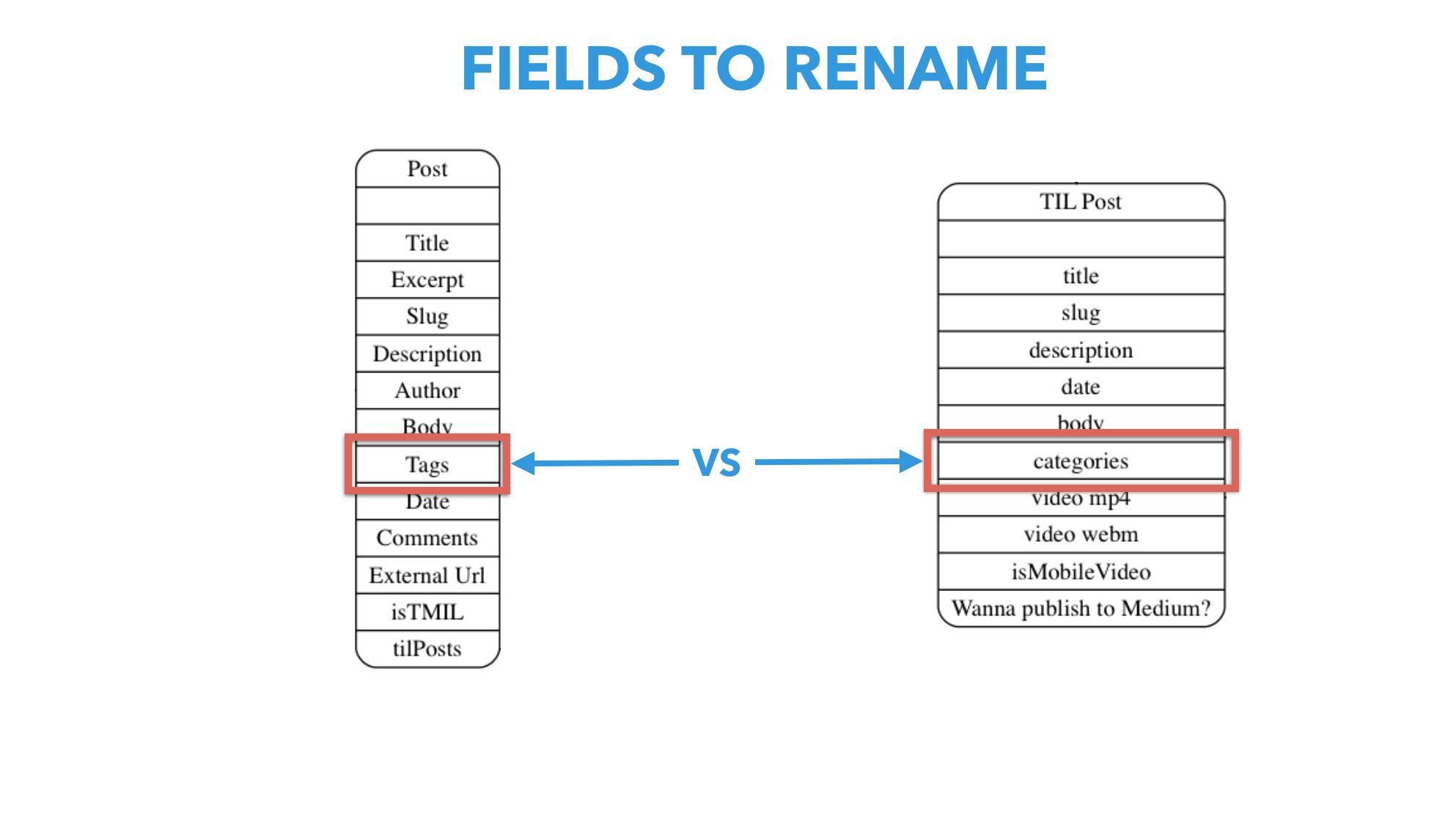 hight resolution of renaming of field ids