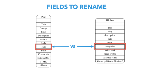 small resolution of renaming of field ids