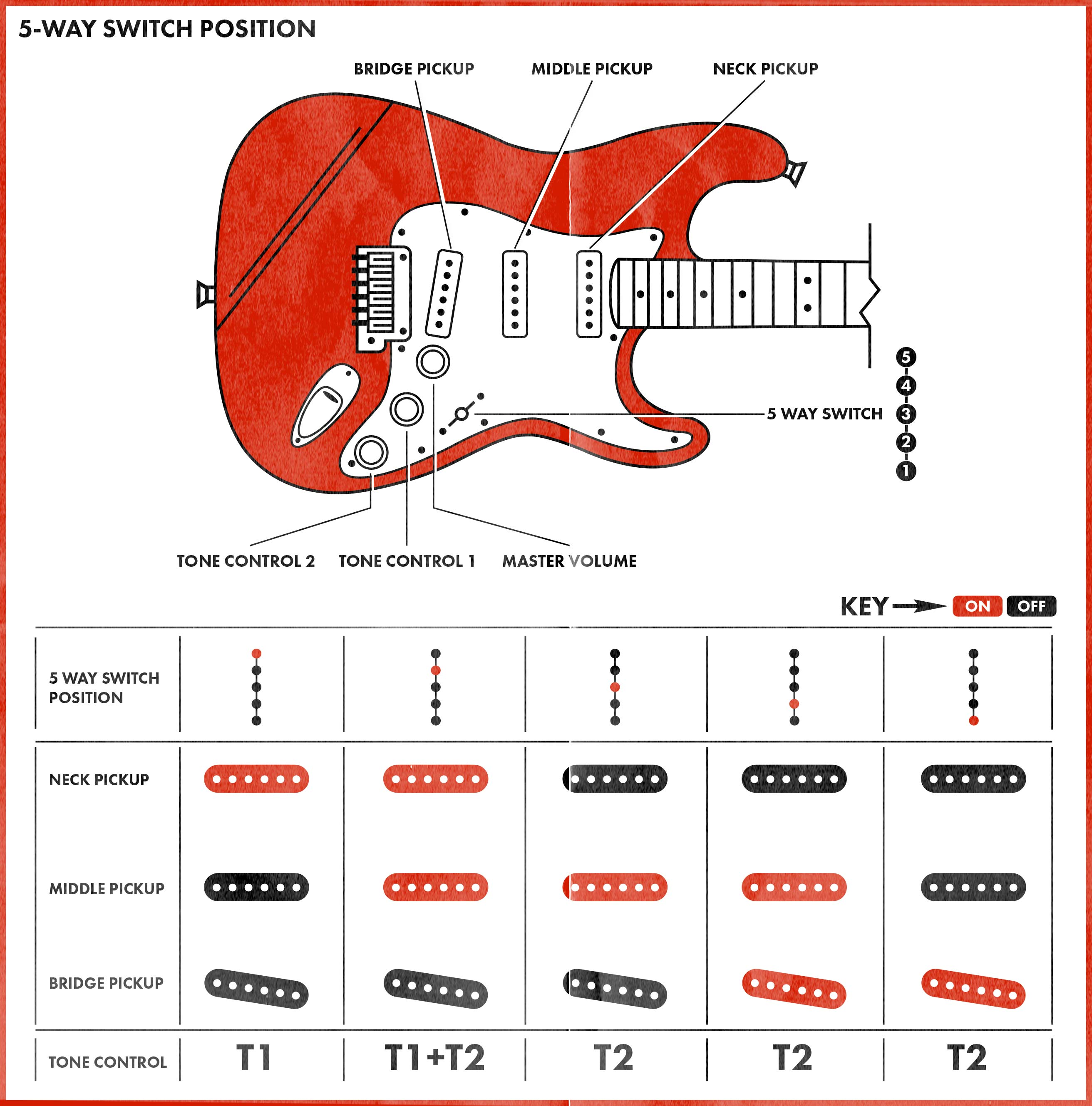 hss strat wiring diagram taotao vetas 50cc sporty scooter how to use the stratocaster pickup selector switch