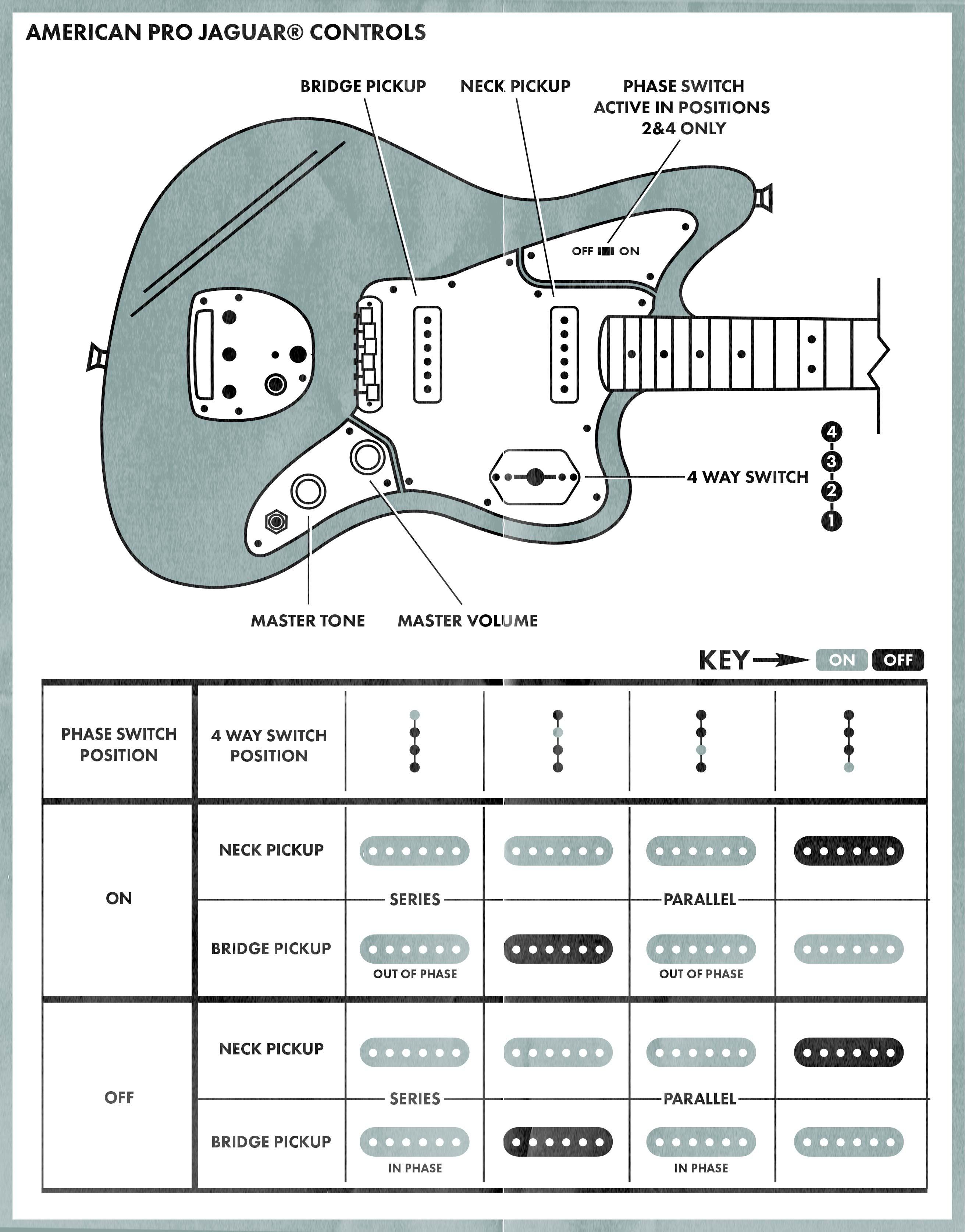 Jaguar Controls Explained Fender Jaguar