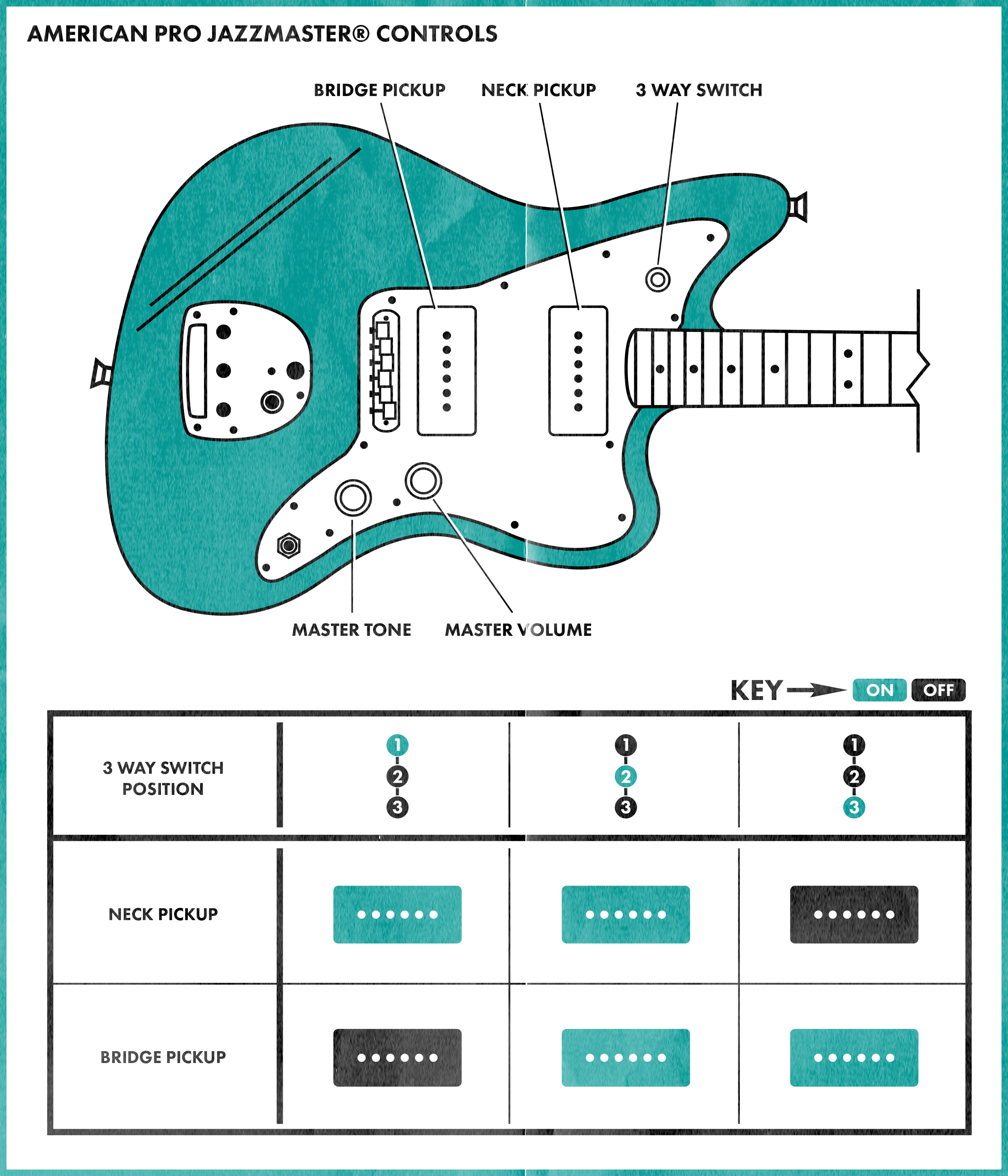 squier stratocaster wiring diagram epiphone nighthawk jazzmaster controls explained fender
