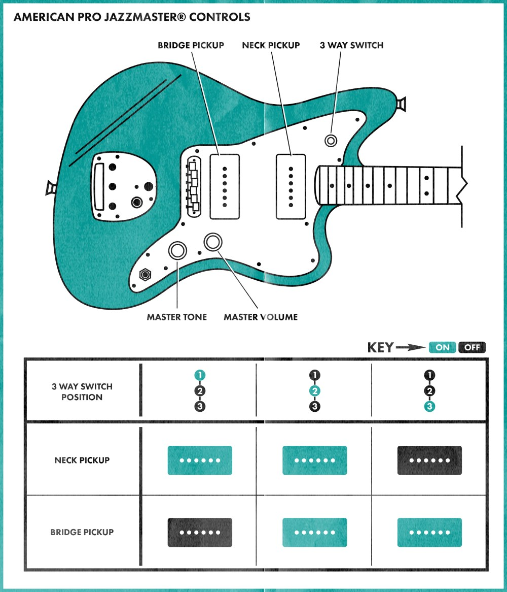 medium resolution of fender blacktop jaguar wiring diagram