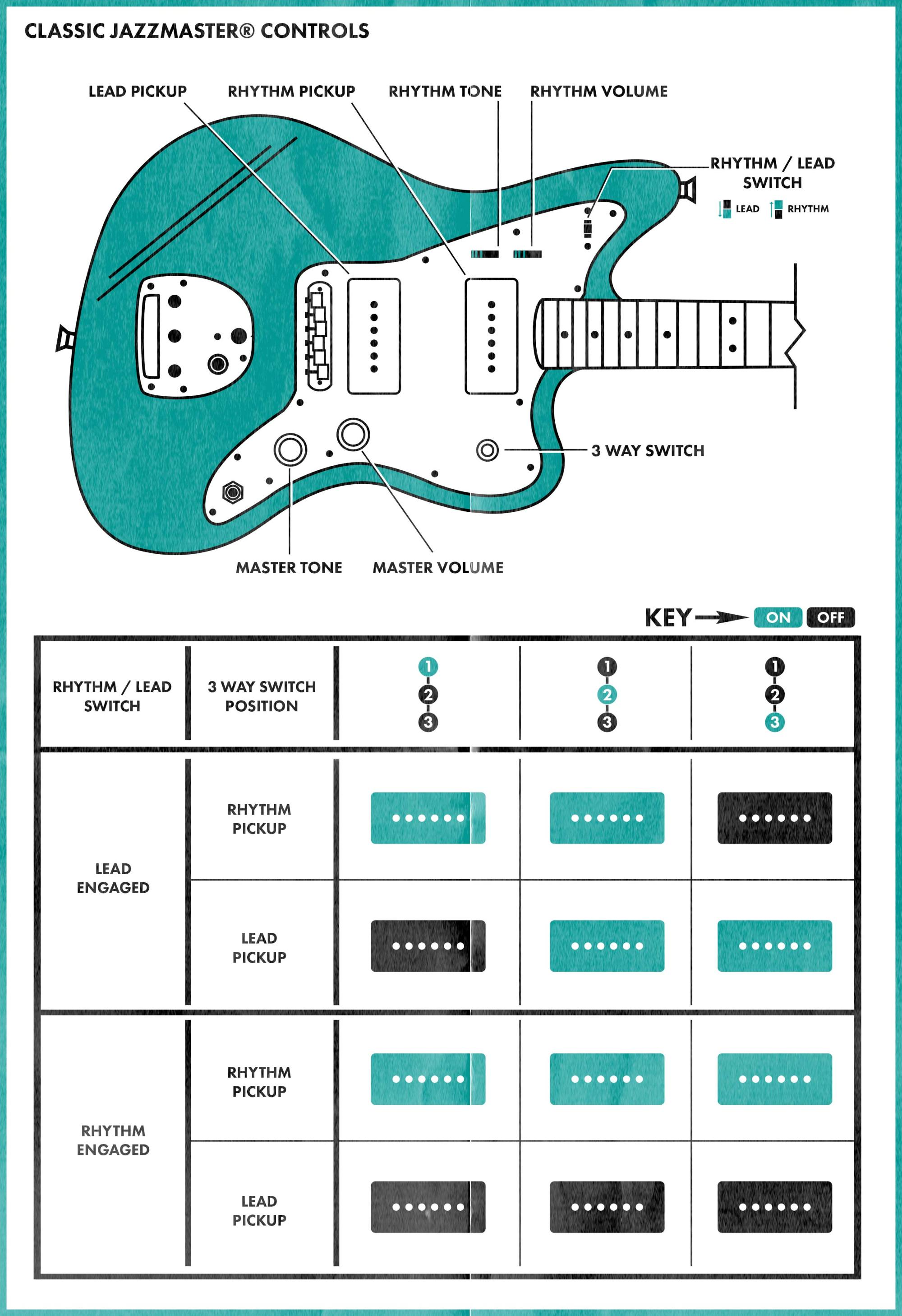 hight resolution of fender blacktop jaguar wiring diagram