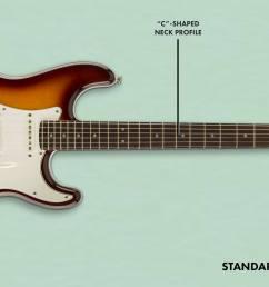 fender squier strat wiring diagram wiring diagram centre fender squier guitar wiring diagram wiring diagram paperfender [ 2336 x 1187 Pixel ]