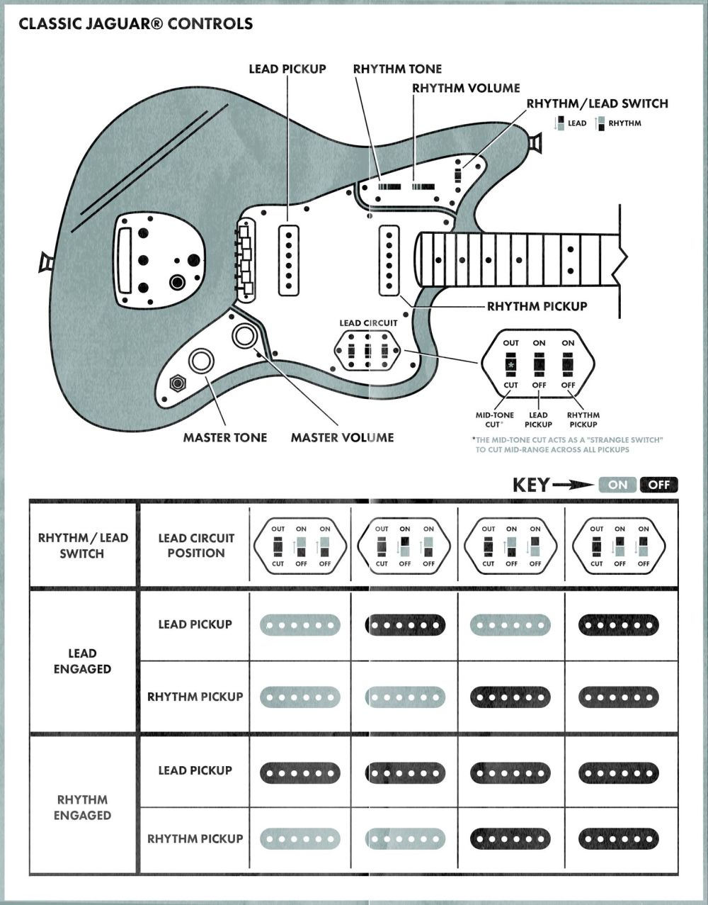 medium resolution of guitar wiring diagram off board
