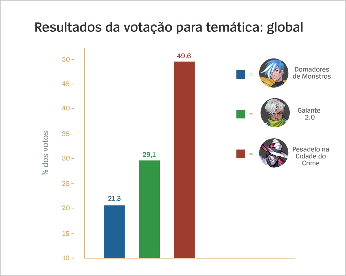 Thematic_Voting_Results_Global_For_Loc_por-BR.jpg
