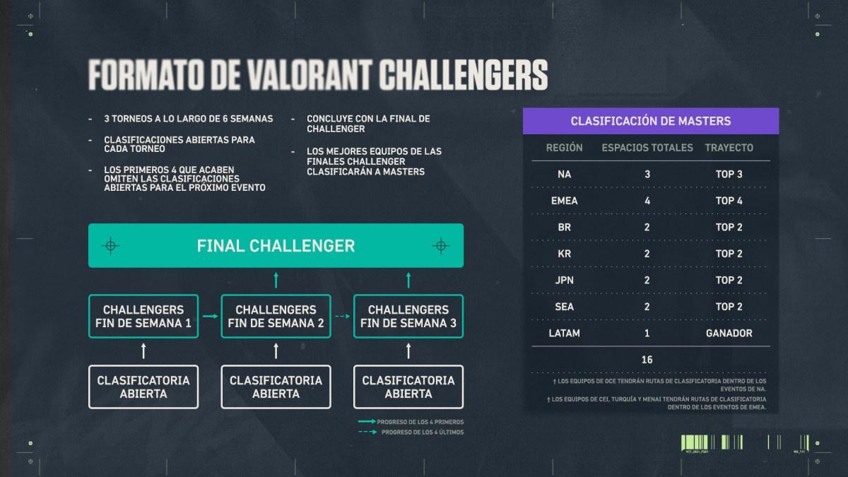 Formato del Torneo Valorant Challengers 2021