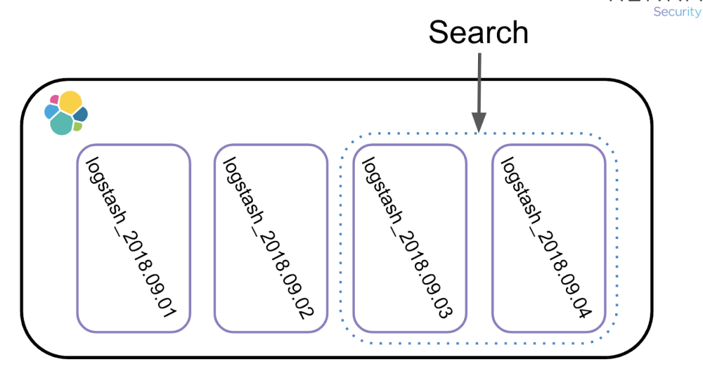 medium resolution of this means less shards to search which leads to faster searches this concept of grouping data to help speed up search can also be applied to a non logging