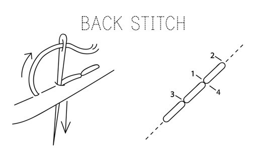 Back Stitch · How To Sew A Back Stitch · Embroidery on Cut