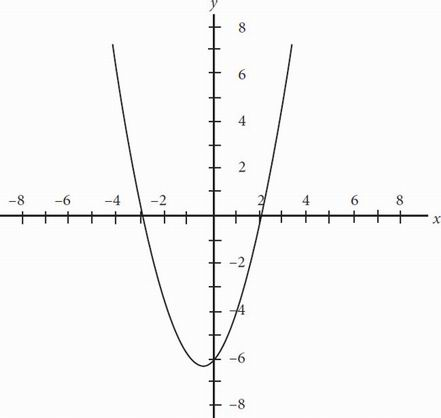 SAT Math Multiple Choice Question 147: Answer and