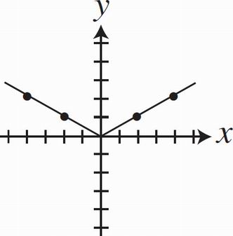 SAT Math Multiple Choice Question 42: Answer and
