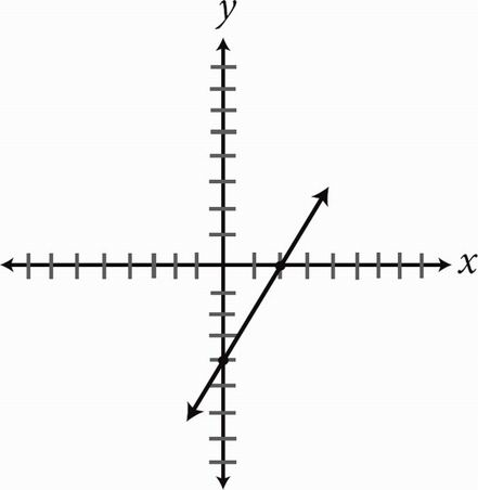 SAT Math Multiple Choice Question 210: Answer and