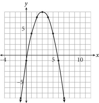 New SAT Math Grid-Ins Online Practice Test 14: No