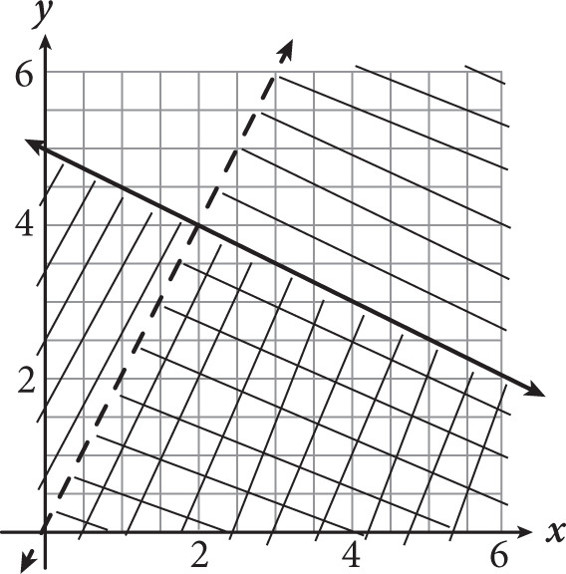 SAT Math Multiple Choice Question 576: Answer and
