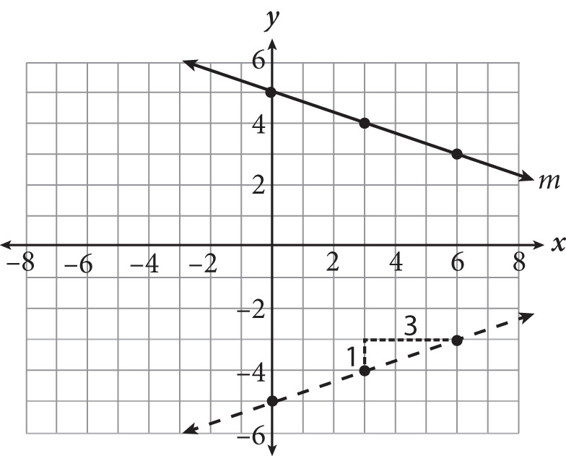 SAT Math Grid-Ins Question 78: Answer and Explanation