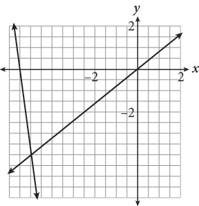 SAT Math Multiple Choice Question 322: Answer and