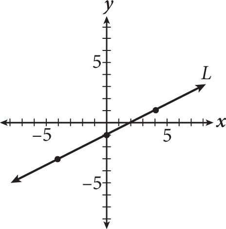 SAT Math Multiple Choice Question 245: Answer and