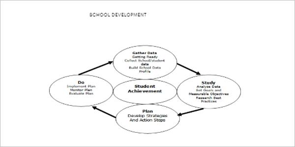 25+ Development Plan Templates Free PDF, Word, Excel, Doc