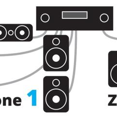 Av Receiver Wiring Diagram Air Bag Suspension How To Power A Multi Room Music System Home Theater 2 Zones