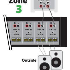 Av Receiver Wiring Diagram Chevy Express Diagrams How To Power A Multi Room Music System For The Zone 3 Player We Ll Connect Left Output Mono Input Channels 9 And 10 On Amplifier Right Goes