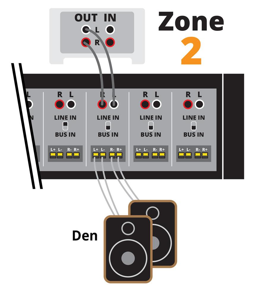 medium resolution of the music player for zone 2 connects to the local line input for channels 7 and 8 the input switch is set to line in