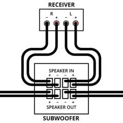 S Video Wiring Diagram 2007 Chevy Cobalt Lt Radio Home Theater Subwoofer Setup Of Connection For Sub Speaker Level Inputs