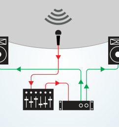 intro to live sound equipment [ 1170 x 835 Pixel ]