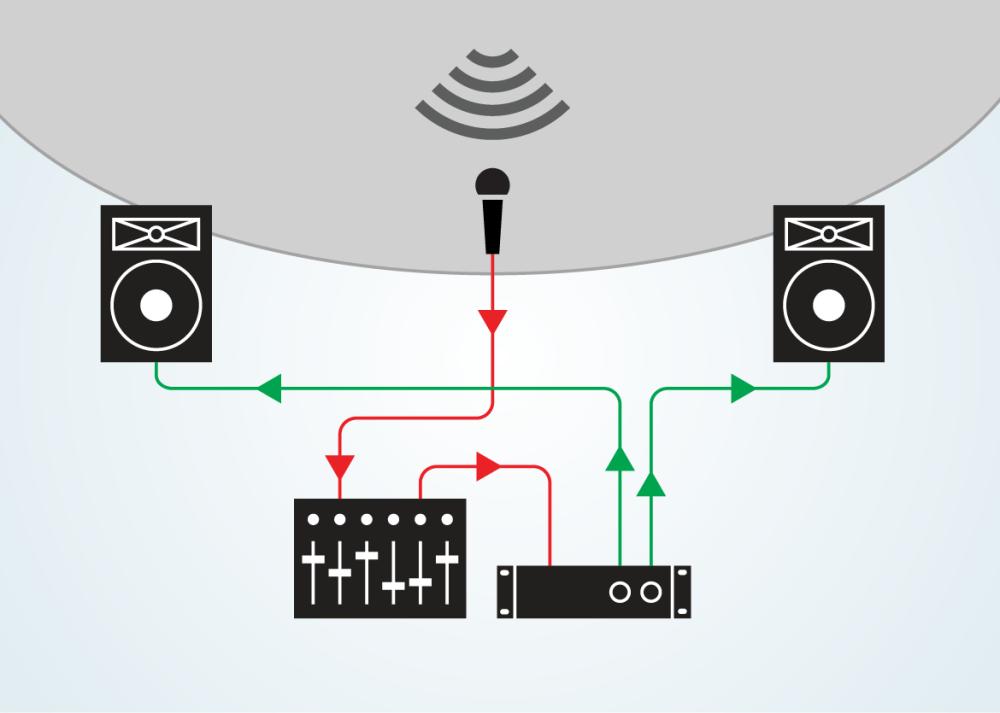 medium resolution of intro to live sound equipment