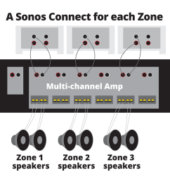 what sort of amp goes with the sonos connect  [ 978 x 896 Pixel ]