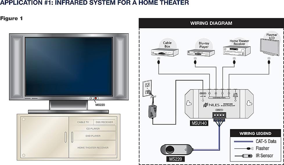 Network Wiring Diagram Example Home Theater Receiver Placement Tips
