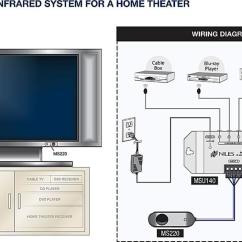 Home Stereo Wiring Diagram 2007 Kia Spectra Theater Receiver Placement Tips