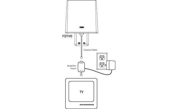 Terk FDTVO Amplified outdoor HDTV antenna at Crutchfield
