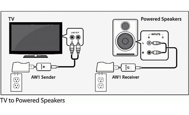 Audioengine W1 (AW1) Send wireless audio from your