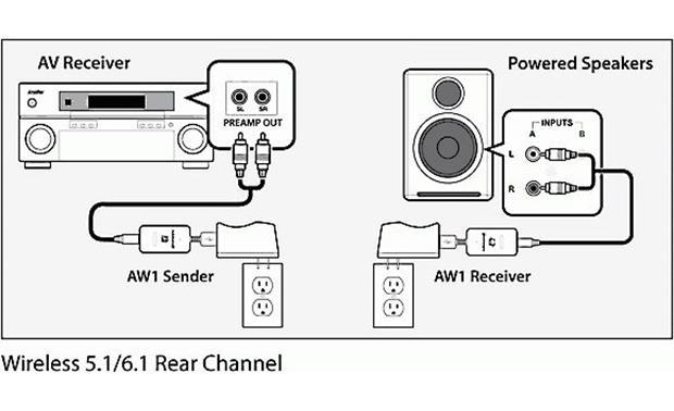 Audioengine W1 (AW1) Send wireless audio from your