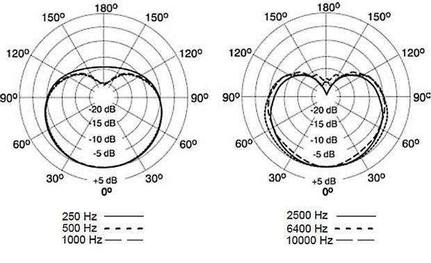Shure KSM137 Small-diaphragm cardioid condenser microphone