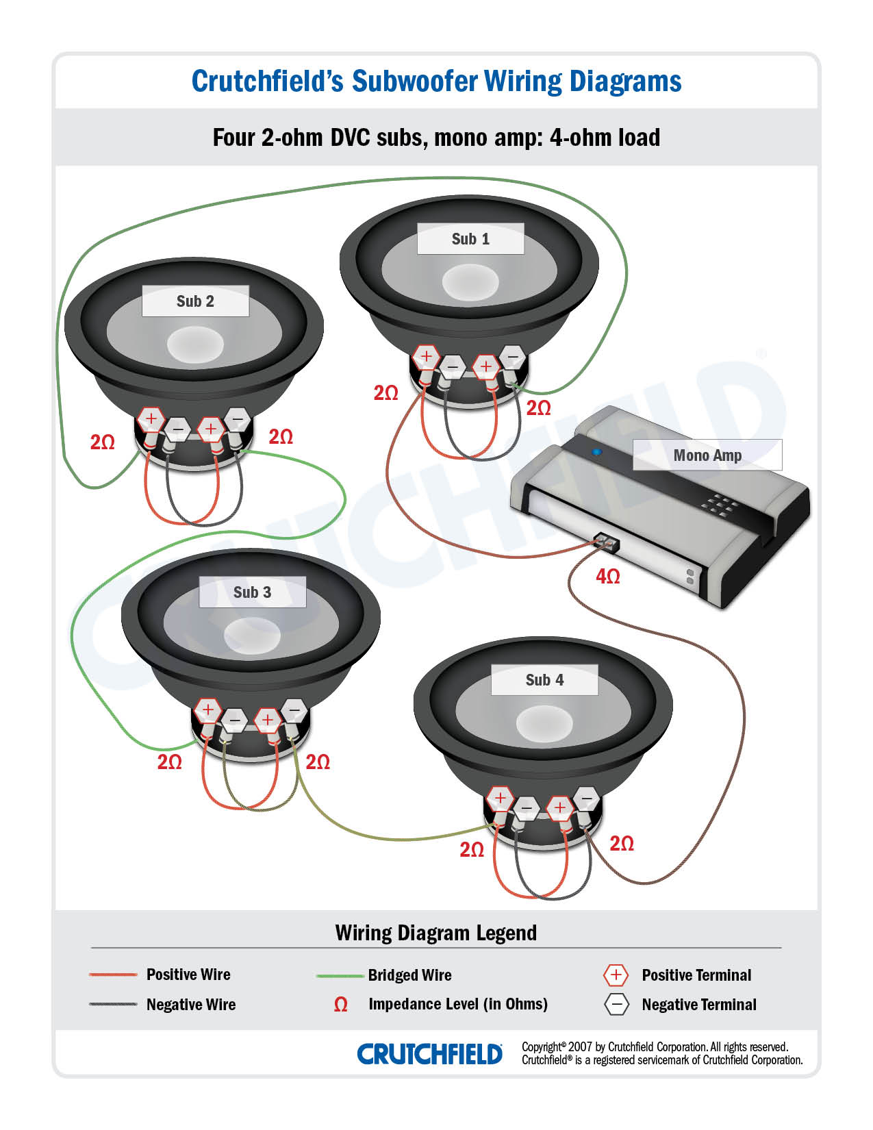 speaker wiring diagram circle of 3 phase induction motor subwoofer diagrams how to wire your subs for you d ignore the jumpers between voice coils in each and use