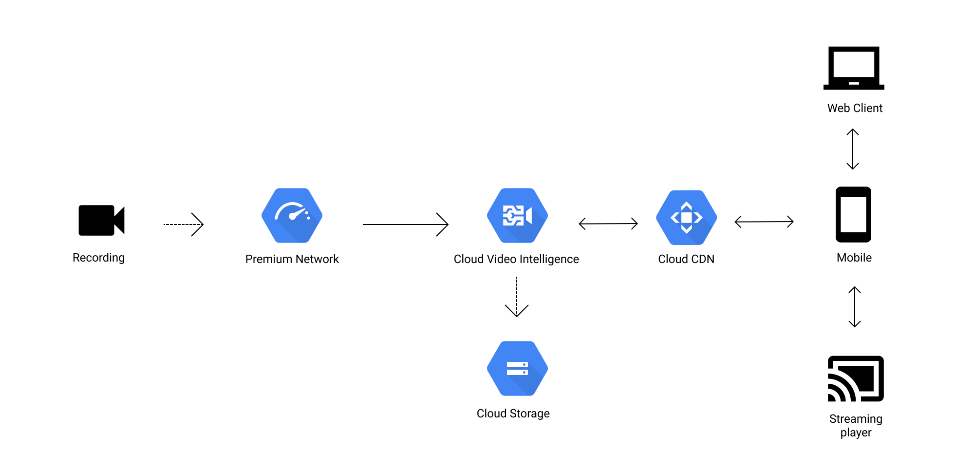 hight resolution of google cloud diagram software online figmagoogle cloud diagrams
