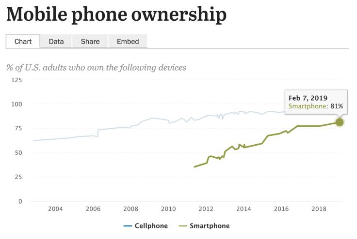 Декада владельцев мобильных устройств