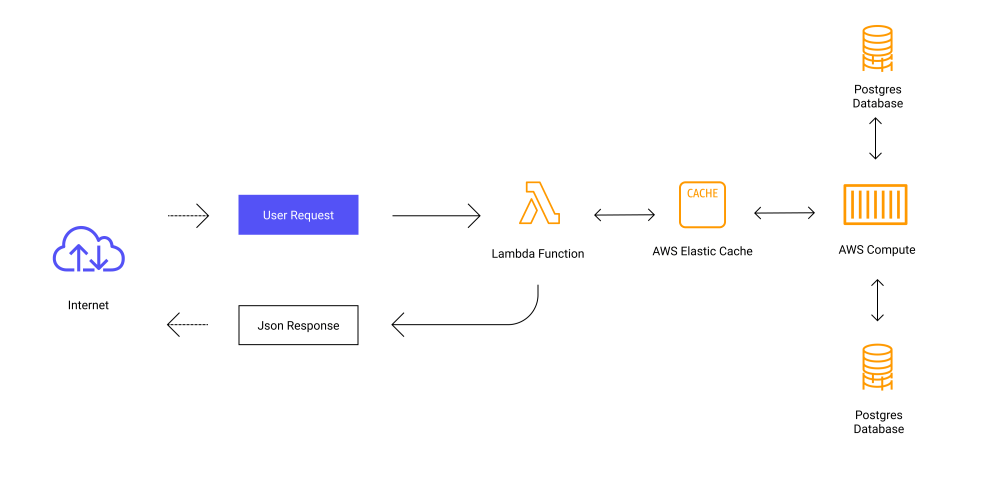 medium resolution of aws diagram embed