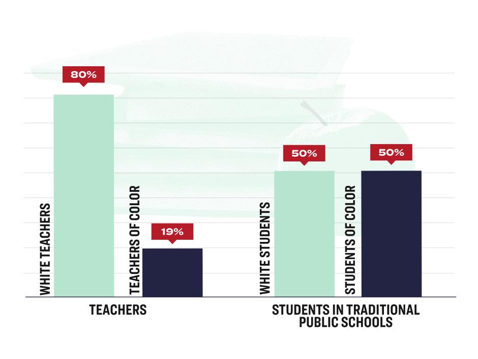 Bar chart of teachers vs. student diversity
