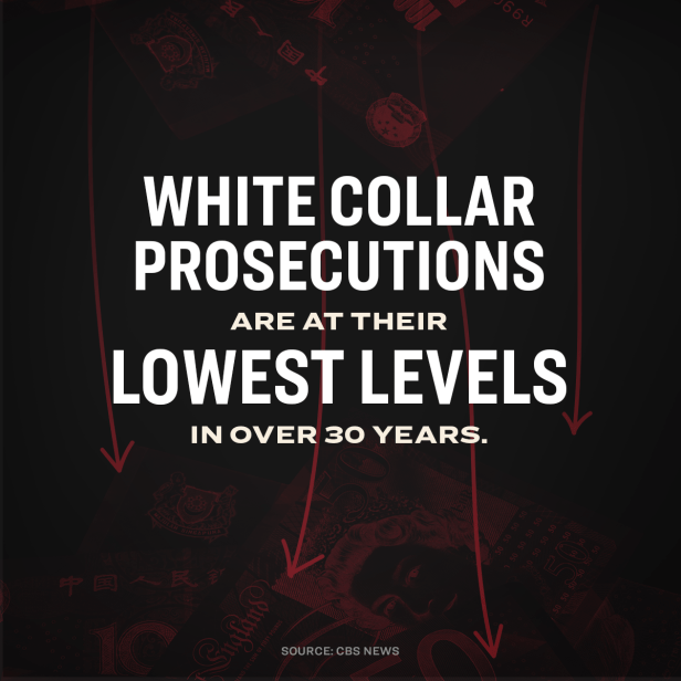 White collar prosecutions are at their lowest level in over 30 years.
