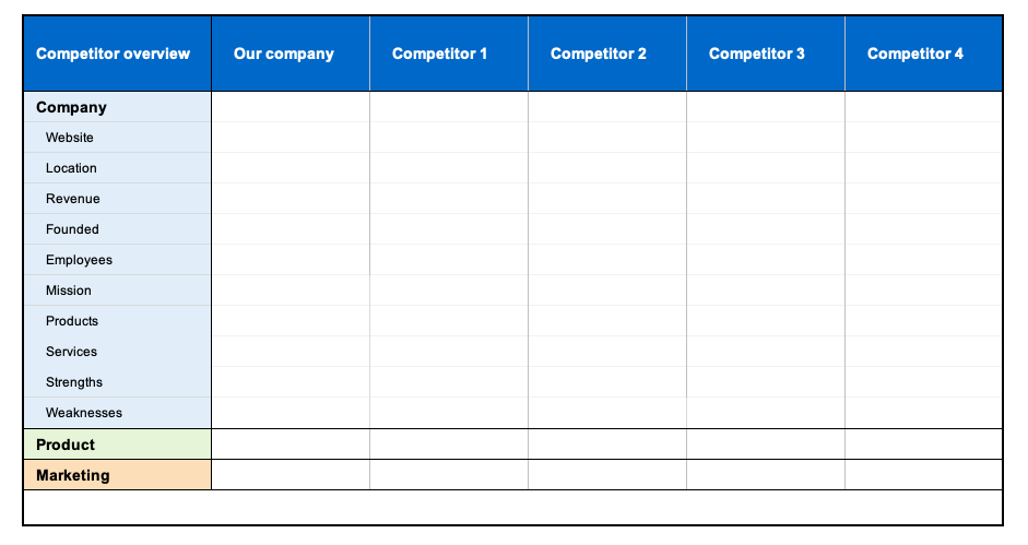Use a competitor analysis template to compare the strengths and weaknesses of your business to those of your competitors. Competitor Analysis Strategy Template Free Templates Aha Aha