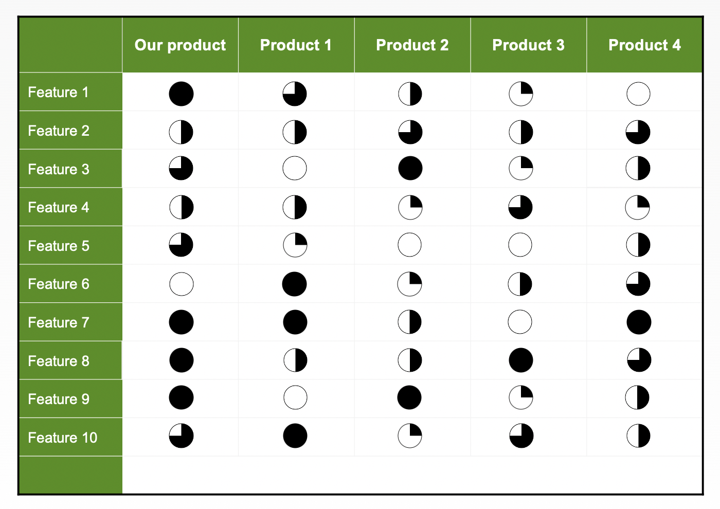 Competitive profile matrix template will be useful to all sales managers, development managers, and company directors. Competitor Analysis Strategy Template Free Templates Aha Aha