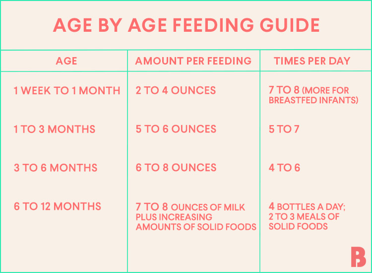 Newborn feeding chart also baby how much should  eat rh thebump