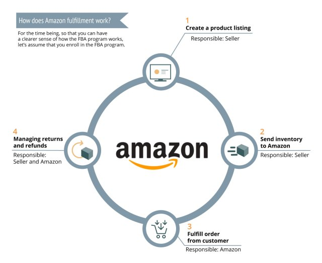 10 Proven Ways To Earn $10,000 Per Month Online with amazon, Using What You Already Know